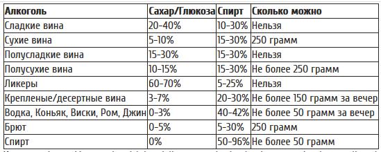 Вечеринка на чаше весов: таблица калорийности алкогольных напитков