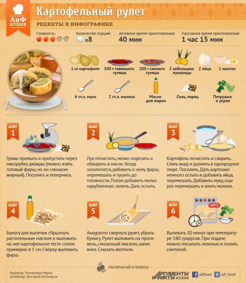 Рецепт приготовления сангриты в домашних условиях