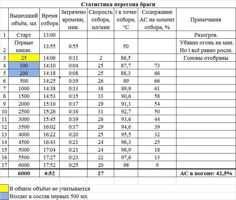 Выход самогона: сколько получится из 20, 30, 40 литров браги (удобная таблица)