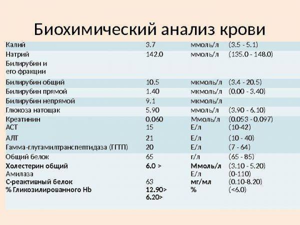 Показатели печени при циррозе печени