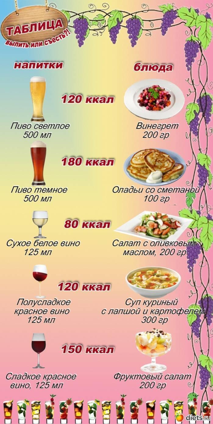 Сколько калорий впиве идействительноли оно вредно