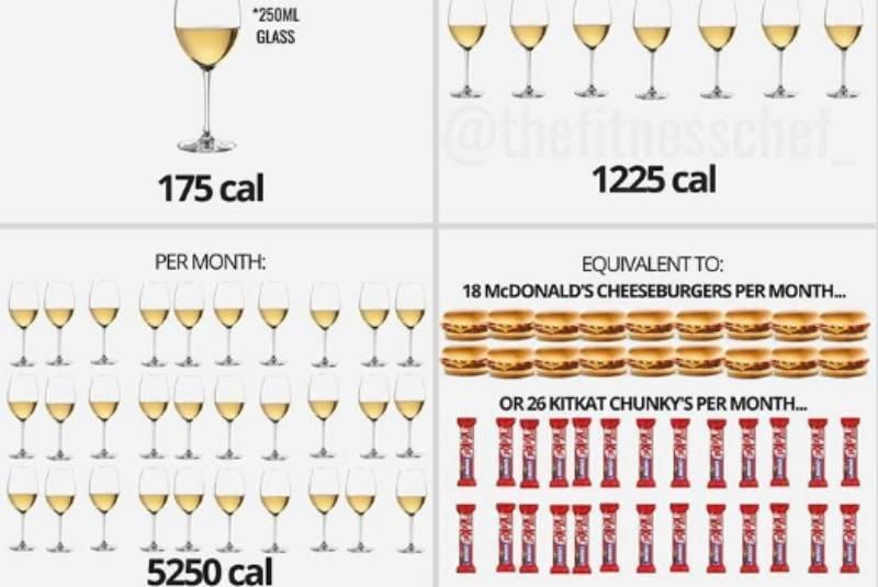 Сколько калорий в вине, красное, белое