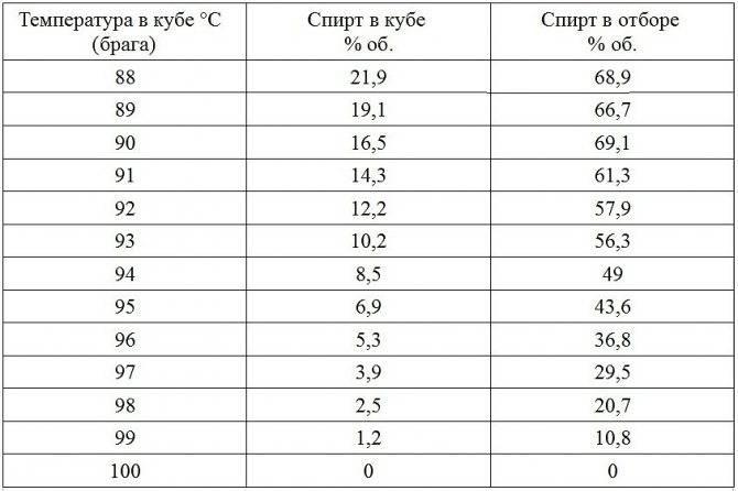 Перегонка браги в самогон: как правильно выгнать самогон по шагам, температура, как перегнать брагу в домашних условиях