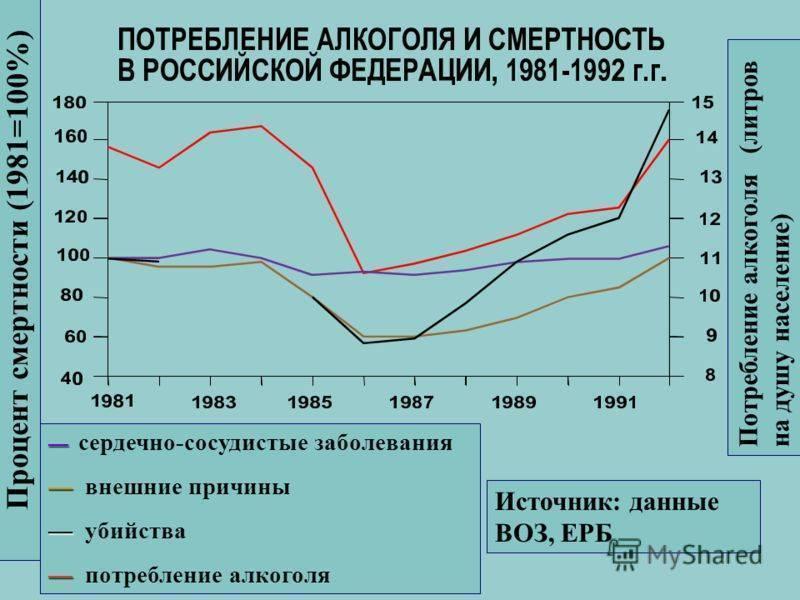 Влияние алкоголя на смертность в россии