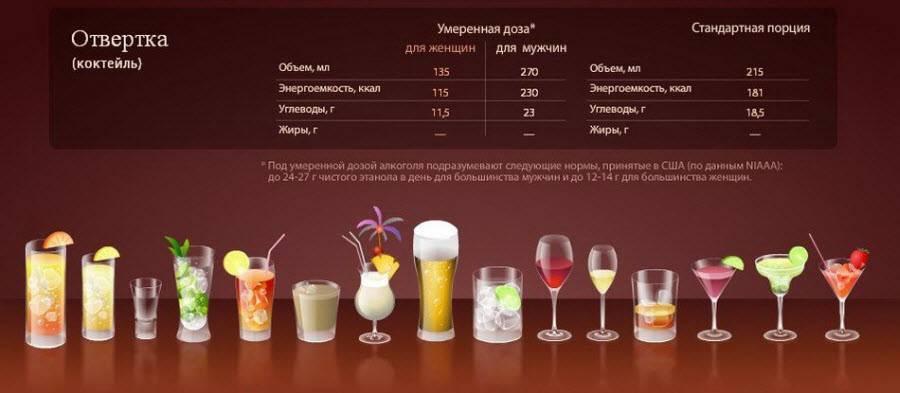 Как правильно пить виски: чем запивать и закусывать