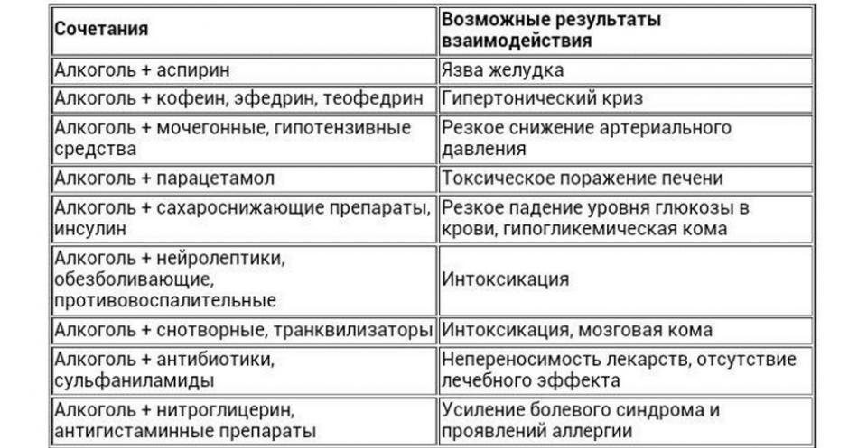 Взаимодействие карсила и спиртных напитков: ответы экспертов и отзывы сочетавших | medeponim.ru