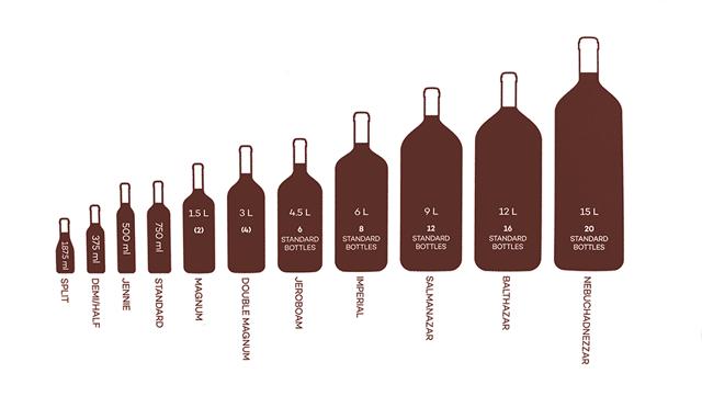 Размеры бутылки шампанского