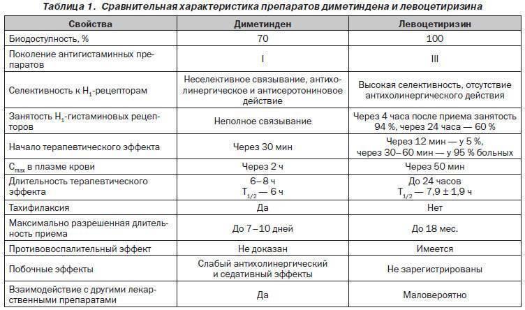 Клостилбегит побочные действия. клостилбегит – инструкция по применению для мужчин, состав, форма выпуска, дозировка и цена - доктор от аллергии