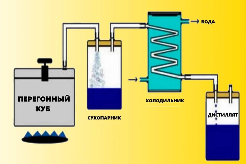 Самостоятельное изготовление парогенератора для самогонного аппарата. какие материалы нужно приготовить? | про самогон и другие напитки ? | яндекс дзен