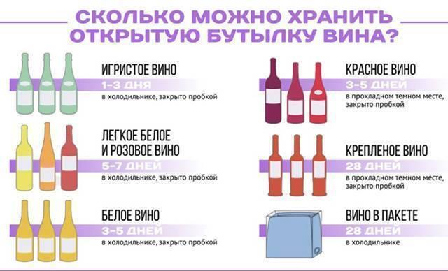 Отравление вином, симптомы и признаки
