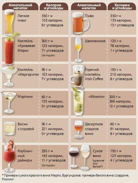 Какова калорийность вин