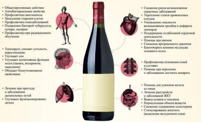 Красное вино повышает или снижает давление?