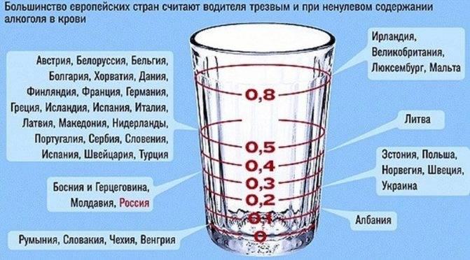 Сколько времени держится алкоголь в моче и крови таблица