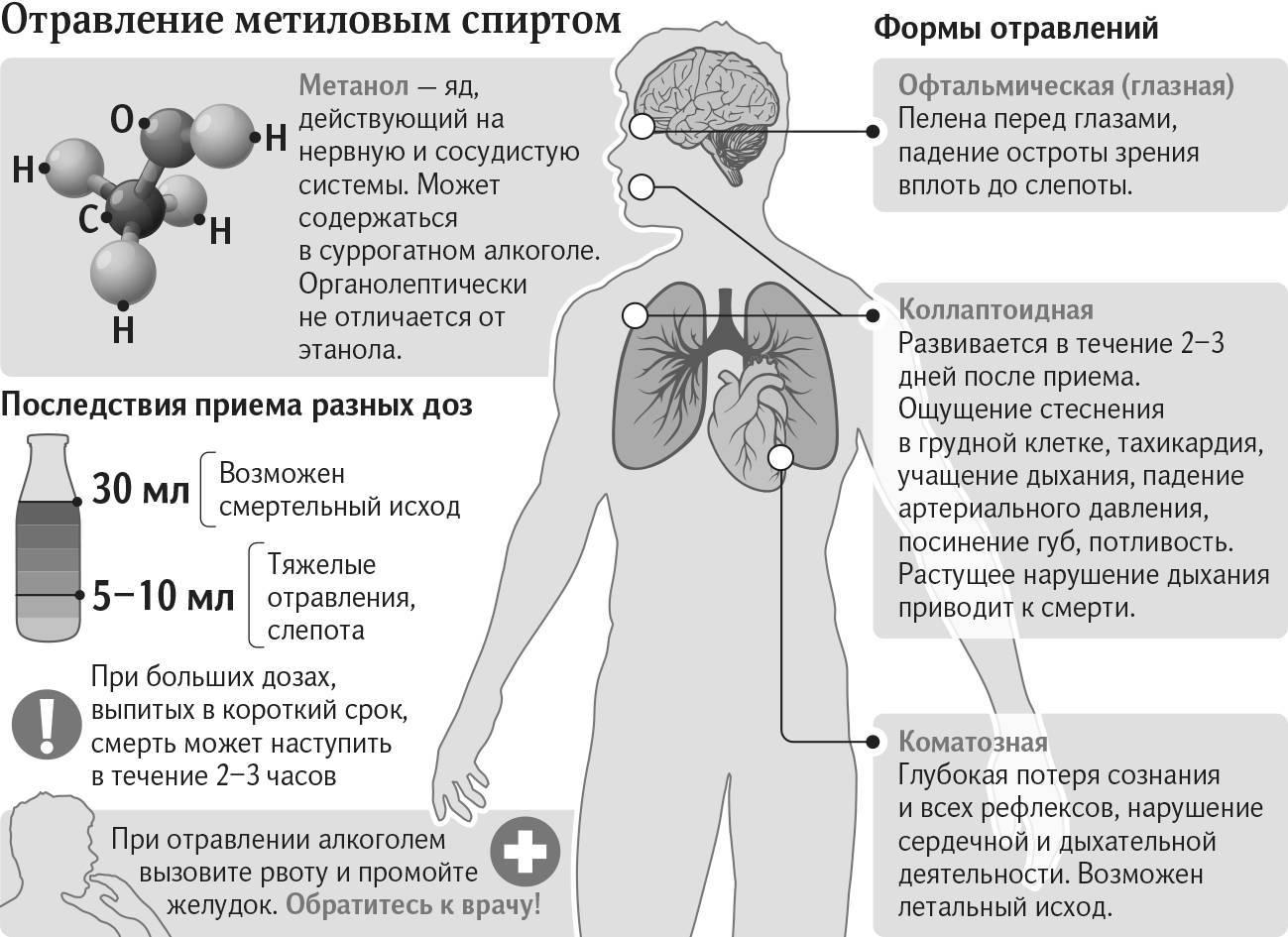 Метанол: что это, отравление — симптомы, первая помощь, лечение, последствия, профилактика