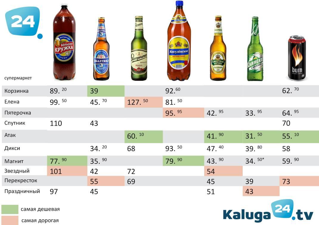 Как выбрать вино: правила выбора хорошего напитка в магазине, рейтинг лучших марок в разных категориях, какие лучше покупать в россии