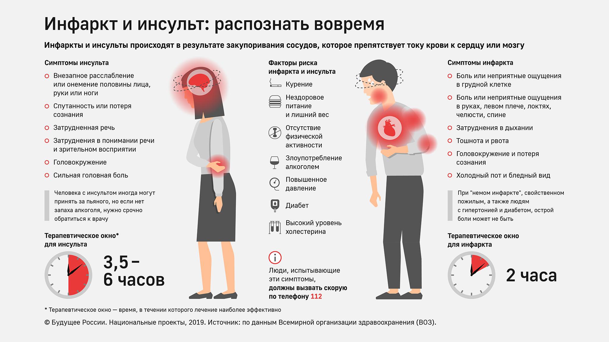 Невроз сердца: особенности отклонения, причины, симптомы и способы коррекции