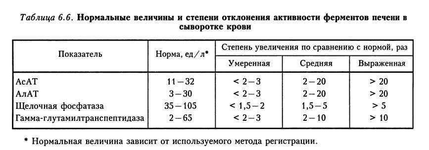 Алт, аст и другие анализы при циррозе печени - nebolet.com