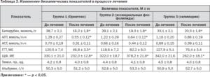 Цифры алт при циррозе печени