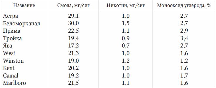 Содержание никотина в современных сигаретах: таблица данных