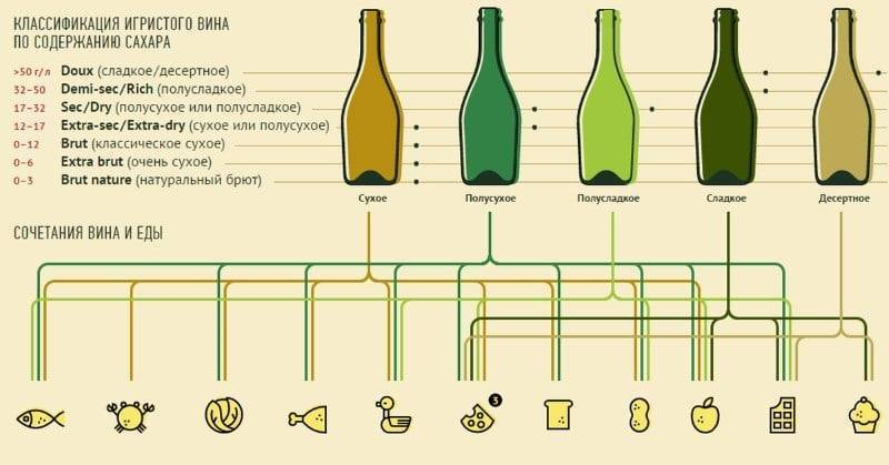 Белое сухое вино: польза и вред по данным [2018], чем помогает ? здоровью, свойства напитка, отзывы | suhoy.guru