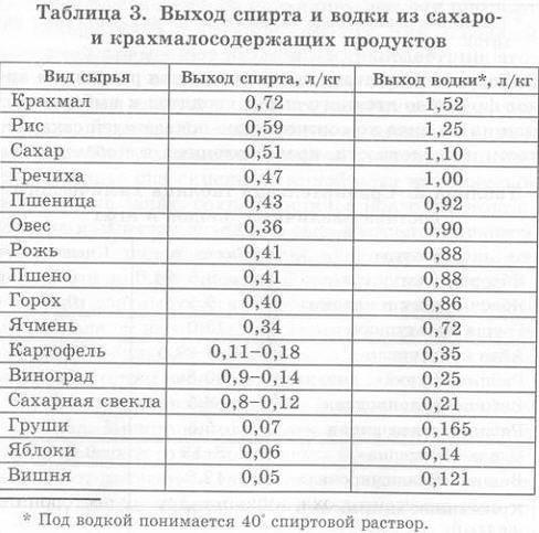 Подробный состав голов, хвостов и сивушных масел в самогоне