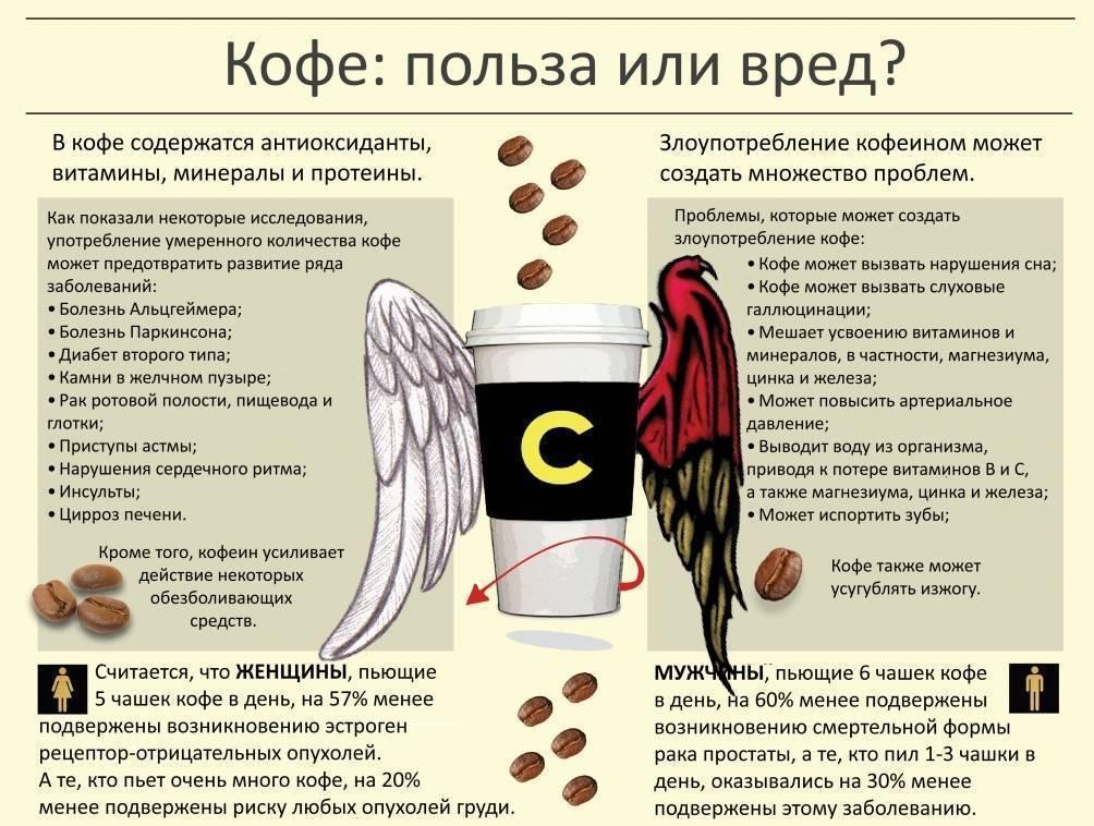 Кофе и печень: влияние, польза и вред для человека