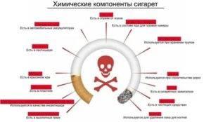 Аллергия на табак у курильщиков: симптомы