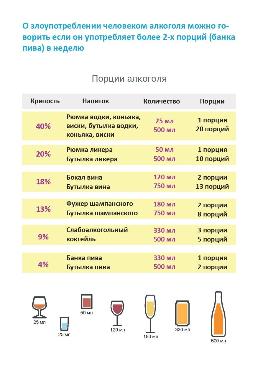 Сколько в безалкогольном пиве градусов?
