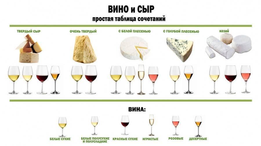 Как правильно сочетать блюда и вина