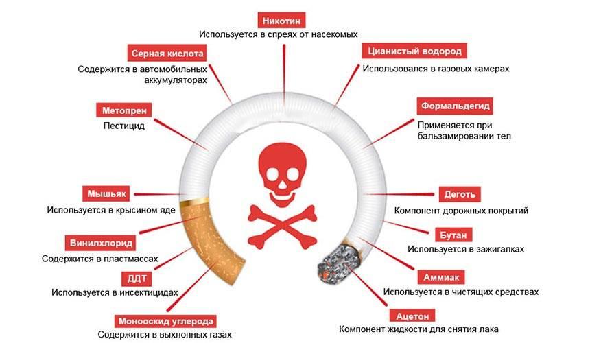 Кожа и курение: как вредная привычка влияет на ваше лицо и как меняется внешность после отказа от сигарет?