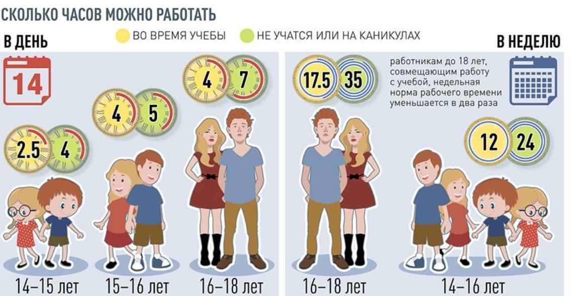Со скольки лет можно работать детям в россии | суворов