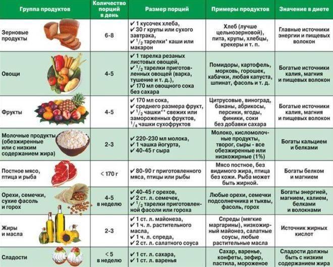 Какие продукты повышают давление при гипертонии — заболевания сердца
