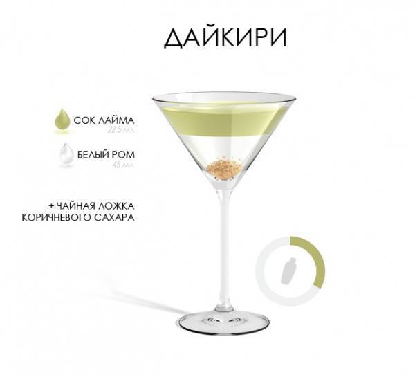 Ром с колой: пропорции коктейля, рецепт | koktejli.ru