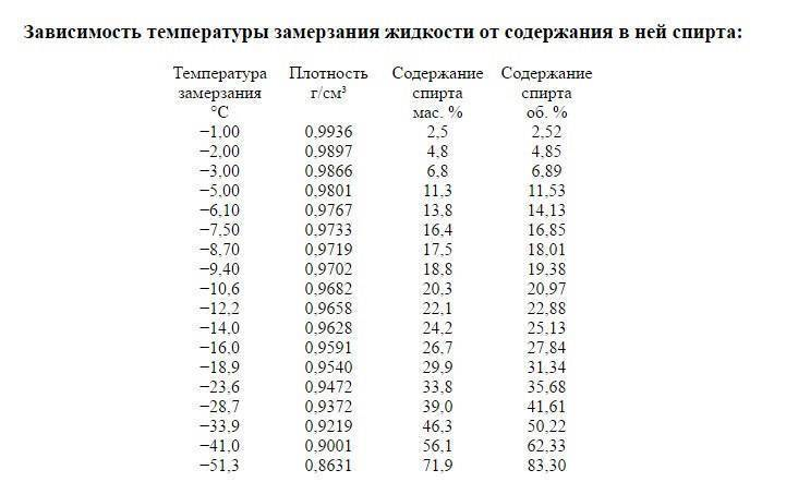 Сколько градусов в спирте: максимальная крепость, существует ли спирт 100 градусов