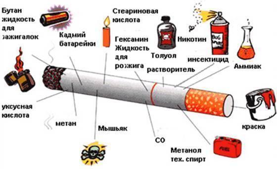 Курение в 16 лет последствия. вред курения для организма подростков: причины курения - ваш зубной