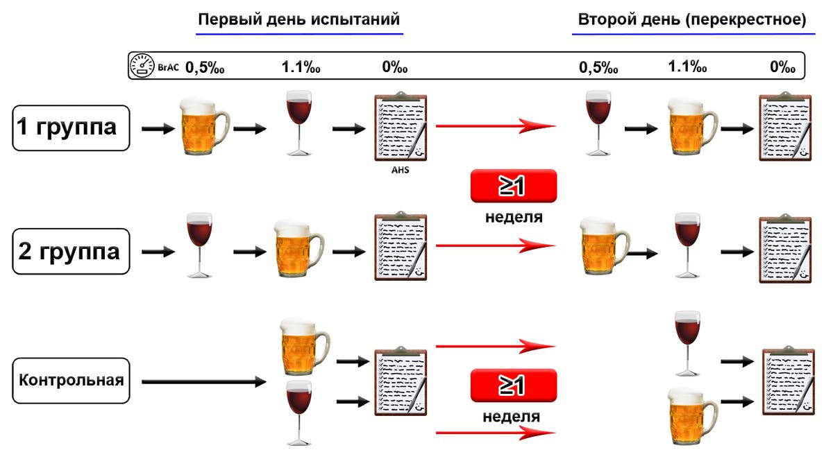 Процентное содержание спирта в парах и жидкости