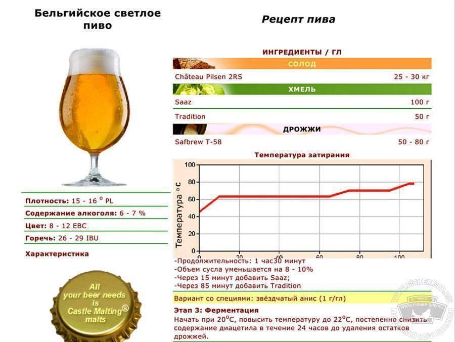 Пшеничное пиво в домашних условиях: рецепты варки и затирания своими руками