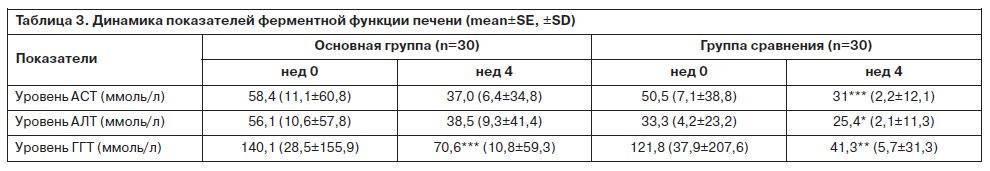 Исследование крови на алт и аст при циррозе печени