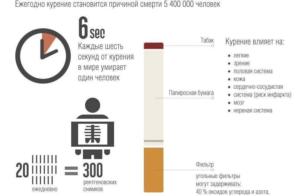 Сигареты чтобы бросить курить захарова - электронная регистратура