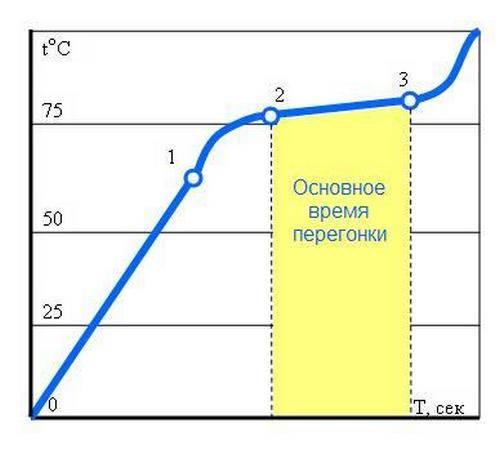Температура перегонки самогона и ее особенности