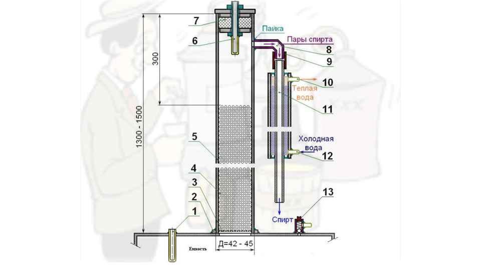 Ректификационная колонна — википедия переиздание // wiki 2