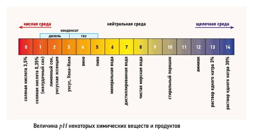Водородный показатель кислотности (рн)