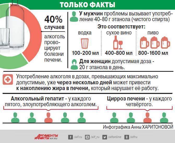 Со скольки лет продают алкоголь в россии?