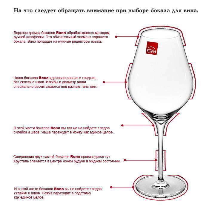 Как выбрать бокалы для вина по форме и размеру с учетом вида алкоголя