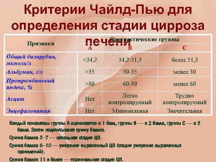 Анализ крови при циррозе печени показатели, ответы врачей, консультация