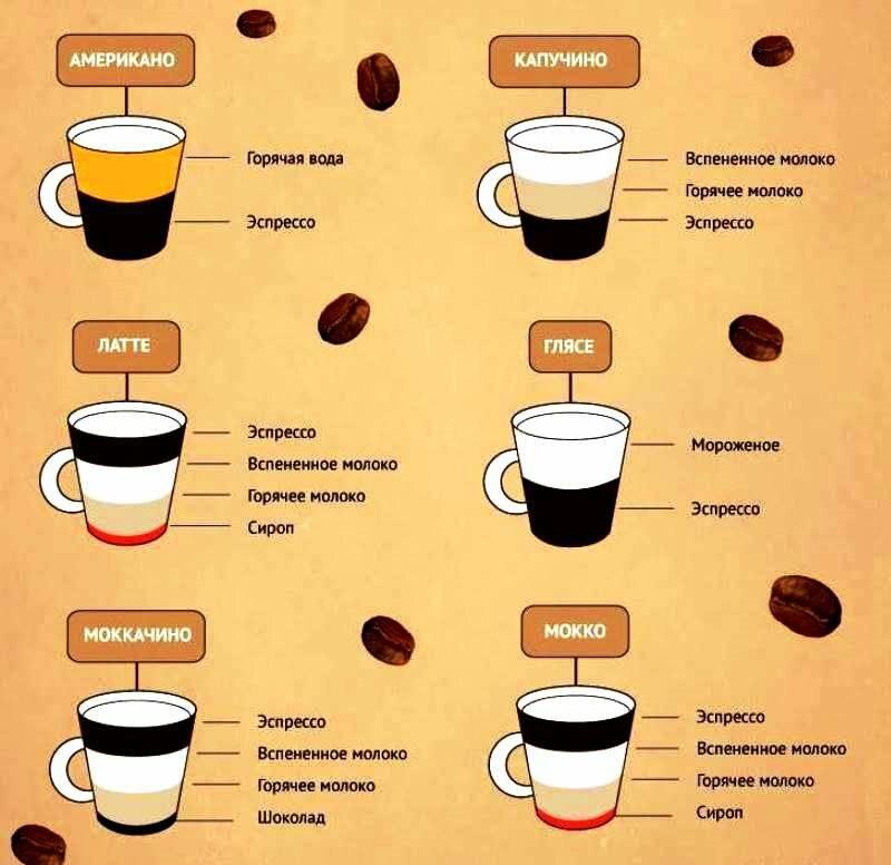 Кофе с колой