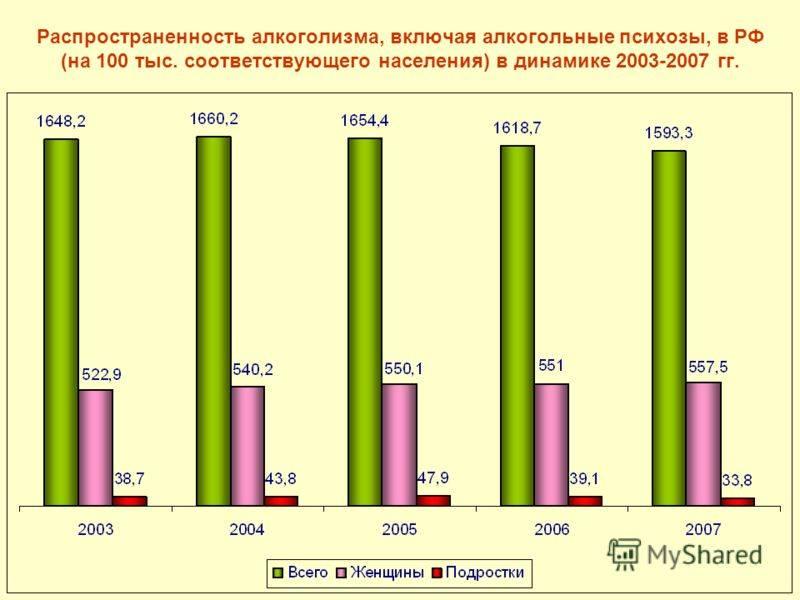 Причины алкоголизма в россии