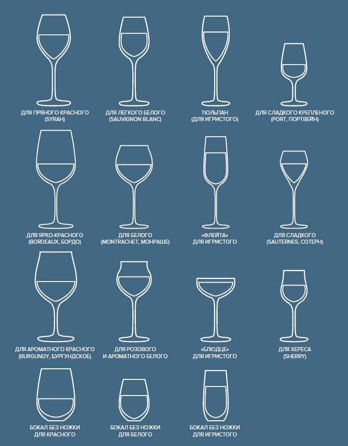 Разновидности бокалов для напитков: классификация