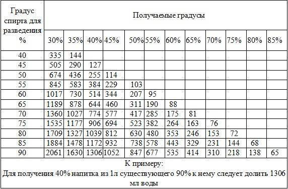 Количество содержания спирта в кефире