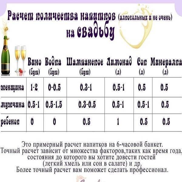 Калькулятор алкоголя на свадьбу - расчет спиртного на человека